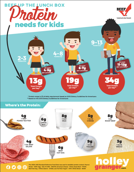 How much protein does your child need?
